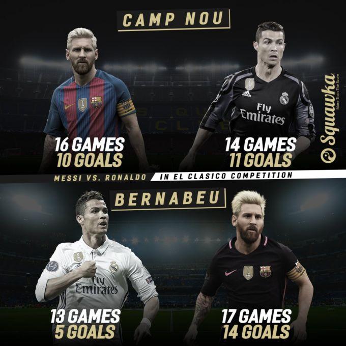 "Kim kuchli? ""Kamp Nou""dagi Ronaldu yoki ""Bernabeu""dagi Messi? (+ foto)"