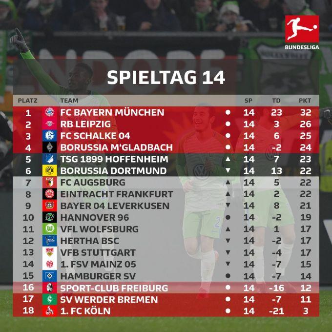 """Bundesliga: """"Bavariya"""" peshqadamlikni mustahkamladi, qolganlar esa kutilmaganda ochko yo'qotishdi"""
