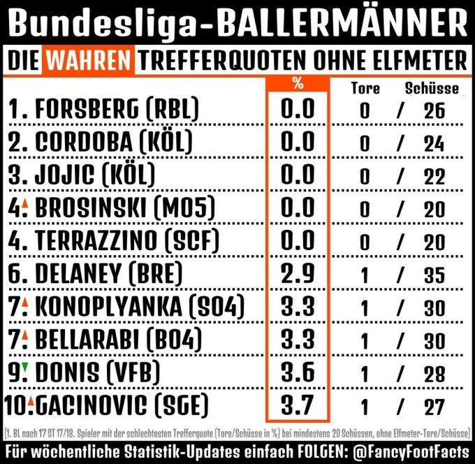 Foydasiz futbolchilar TOP-10