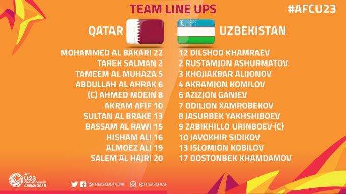 Qatar U-23 - O'zbekiston U-23. Asosiy tarkiblar malum