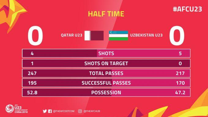 Qatar U-23 - O'zbekiston U-23 - 1:0. Bunday o'yin bilan chempion bo'lishning iloji yo'q