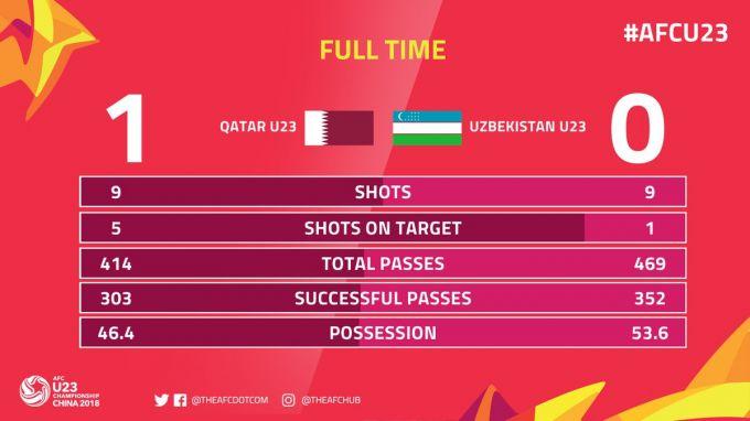 Qatar U-23 bilan o'yinda O'zbekiston U-23 bitta aniq zarba berdi (statistika)