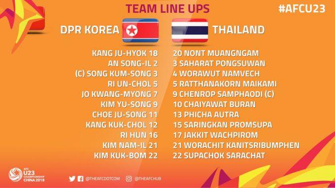 U-23 Osiyo chempionati. KXDR Tailandni mag'lub etdi + FOTO