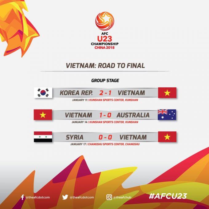 Вьетнам - Узбекистан. Путь к финалу