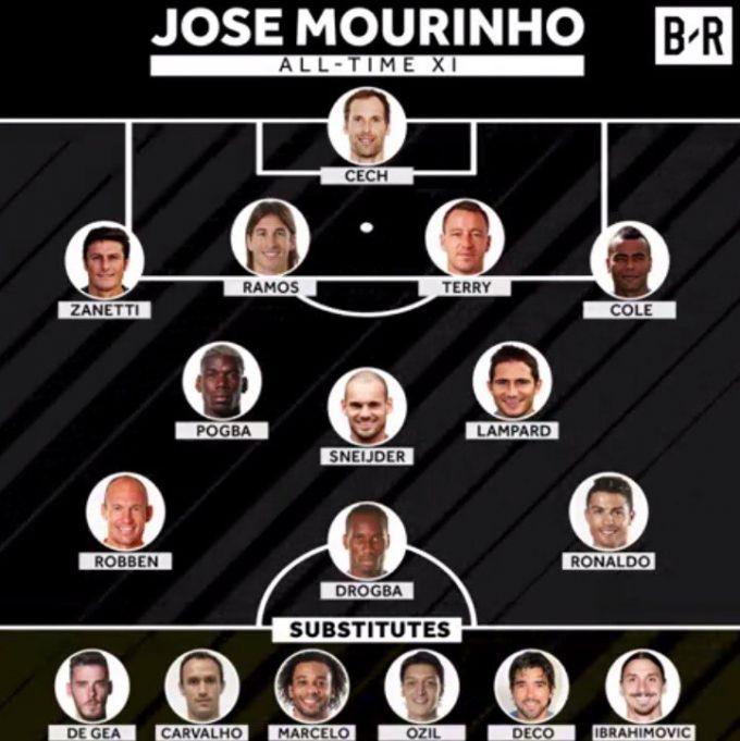 Mourino ustozlik qilgan futbolchilardan iborat ramziy terma jamoa FOTO