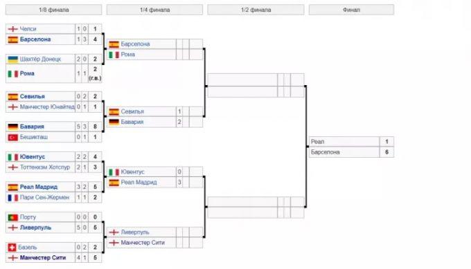 """""""Barselona"""" ECHL finalida """"Real""""ni 6:1 hisobida mag'lub etarmish (foto)"""