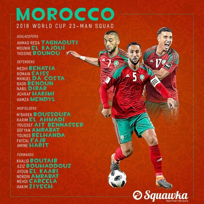 JCH-2018. Marokashning yakuniy tarkibi malum