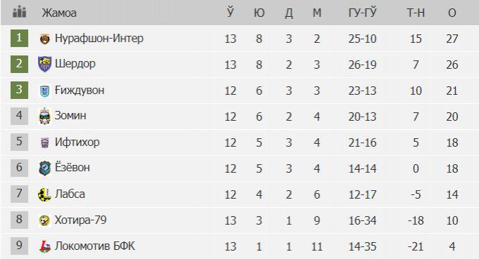 """PRO-Liga, """"B"""" guruhi. 14-tur statistikasi"""