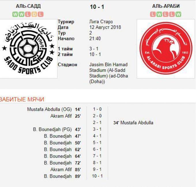 """""""Al Sadd"""" 10:1 hisobida yutdi, bir futbolchi 7ta gol urdi"""