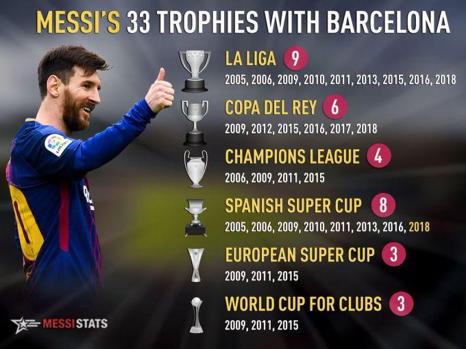 """Messi yana bir natija bo'yicha """"Barselona""""da birinchi o'ringa chiqib oldi"""