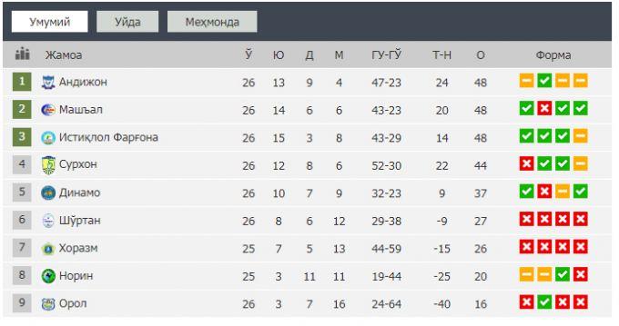 """Superliga kim chiqadi? """"Andijon"""", """"Mashal"""", """"Surxon"""" yoki """"Istiqlol"""", balki """"Dinamo""""?"""