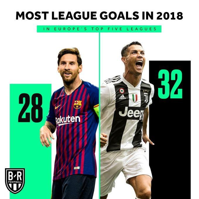 Messi va Ronaldu davri hamon davom etmoqda