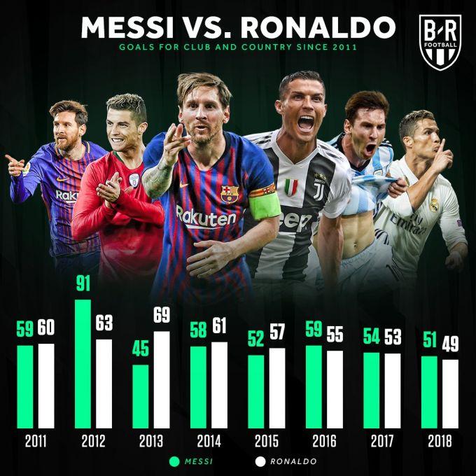 Messi va Ronaldu yohud to'purarlar poygasida ham tenglik!