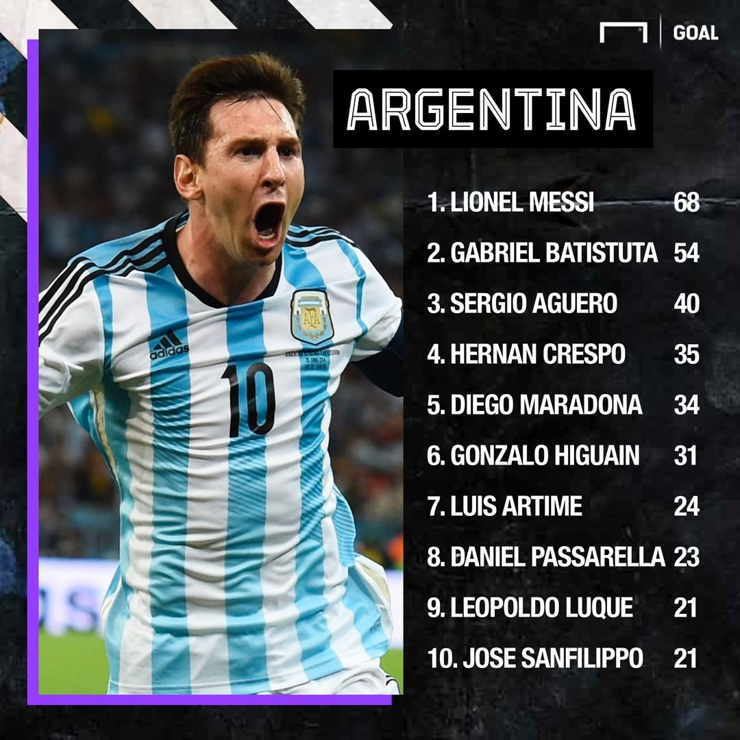 Argentina terma jamoasida eng ko'p gol urgan futbolchi kim?