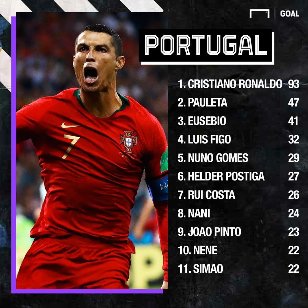 Portugaliya terma jamoasi safida eng ko'p gol urgan futbolchi kim?