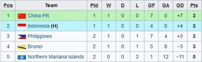 U-16 Osiyo chempionatiga saralash. Tojikiston 8:0 hisobidagi g'alaba bilan boshladi