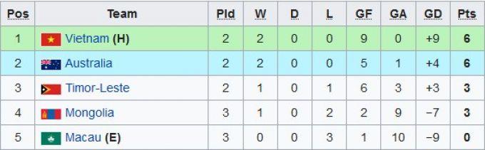 """U-16 Osiyo chempionatiga saralash. """"E"""", """"F"""", """"G"""", """"H"""" guruhlaridagi vaziyat"""