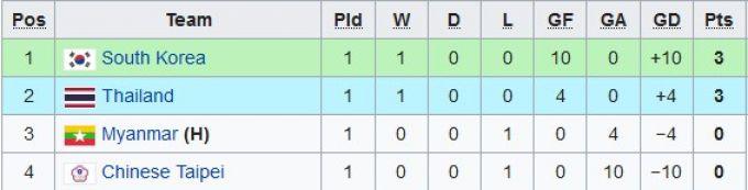 """U-16 Osiyo chempionatiga saralash. """"I"""", """"J"""", """"K"""" guruhlaridagi vaziyat"""